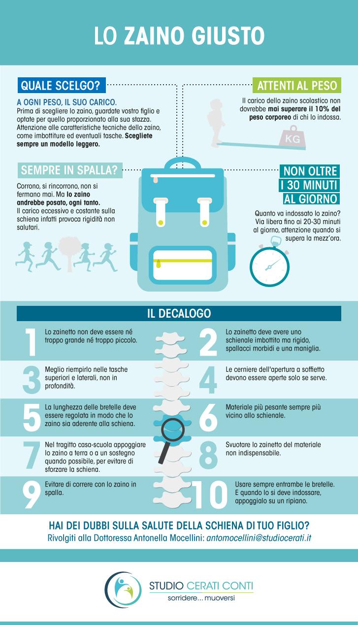 Infografica-Cerati-Mocellini-zaino-giusto